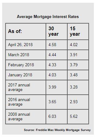 home_mtg_interest_rates